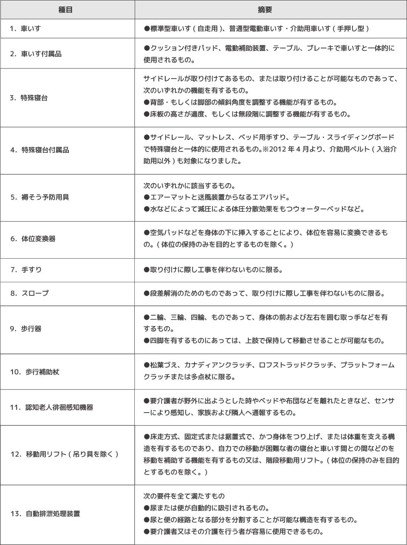 保険適用用具13種目