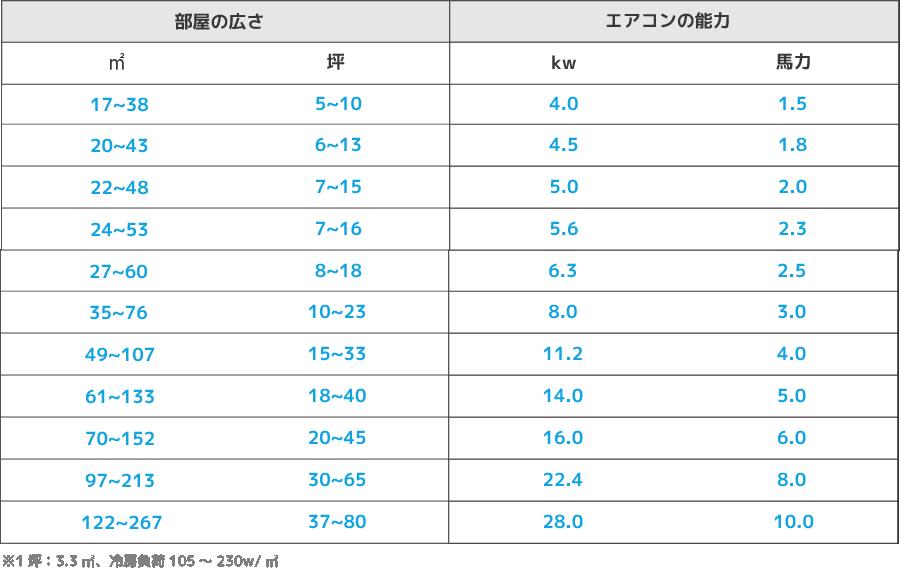 業務用エアコン能力目安表(一般事務所・飲食店)